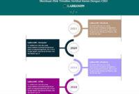 Membuat Efek Timeline Vertikal Keren Dengan CSS3 Cocok Untuk Lending Page
