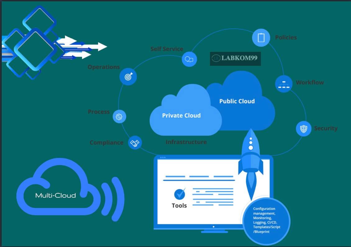 3 Manfaat Menerapkan Strategi Multi-Cloud Untuk Keperluan Bisnis