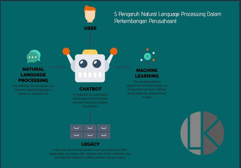 5 Pengaruh Natural Language Processing Dalam Perkembangan Perusahaan