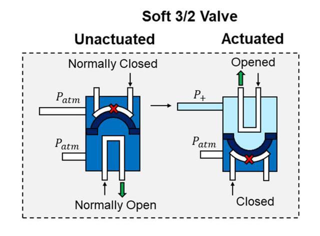 Pengembangan Robot Tanpa Komponen Elektronik