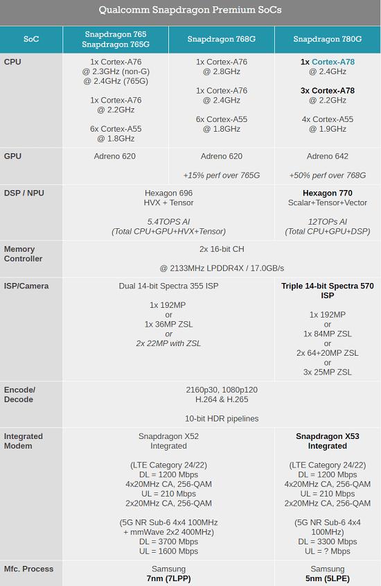 Qualcomm Snapdragon 780G 768G Dan 765 Apa Perbedaanya?