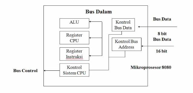 Arsitektur Komputer Dan Register