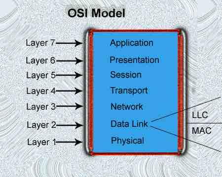 Pengertian Dan Kegunaan OSI Layer Dalam Jaringan Komputer