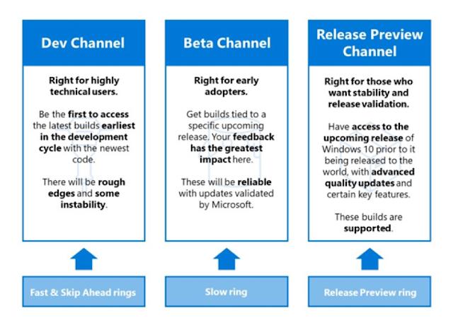 Microsoft Menyesuaikan Frekuensi Pembaruan Sistem, Mengurangi Bug Dan Meningkatkan Kualitas