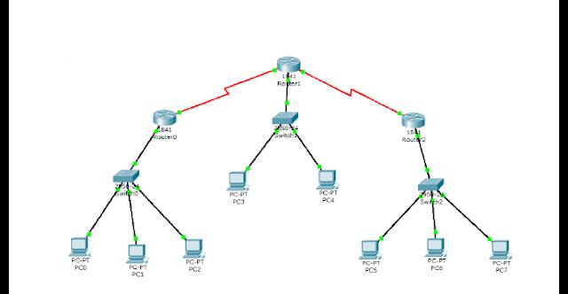 Sistem Komunikasi Data Pada Jaringan Komputer