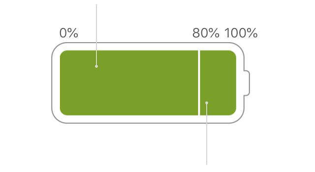 Lepaskan Charger Macbook Anda Jika Baterai Sudah 100%