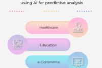 Penggunaan Kecerdasan Buatan Untuk Analisis Prediktif