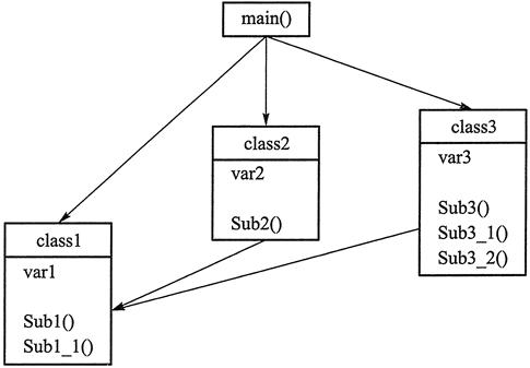 Metode Pemrograman Berorientasi Objek