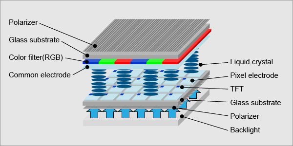 Perbedaan Layar LCD TFT IPS OLED Dan AMOLED