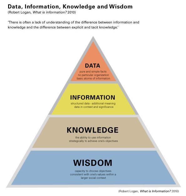 Perbedaan Antara Data Informasi Digitalisasi Dan Kecerdasan